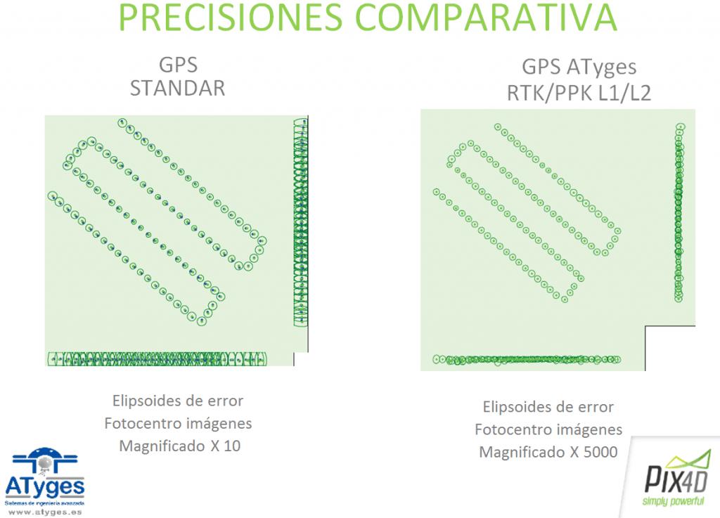 comparativa precisiones atyges ppk Módulo GPS GNSS L1/L2 PPK/RTK
